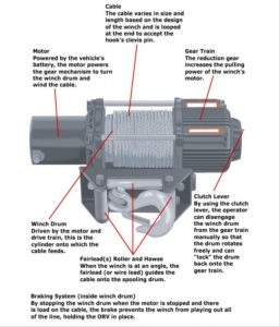 Parts of Winches